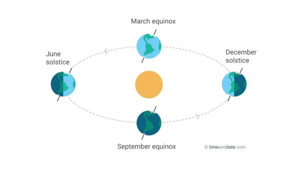 Equinoxes and Solstices. Image Copyright: timeanddate.com